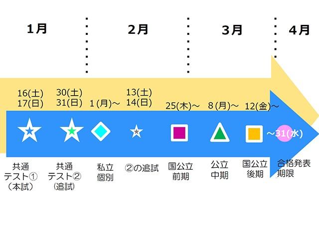 大阪 私立 高校 入試 日程 2020